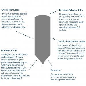 CIP upgrades